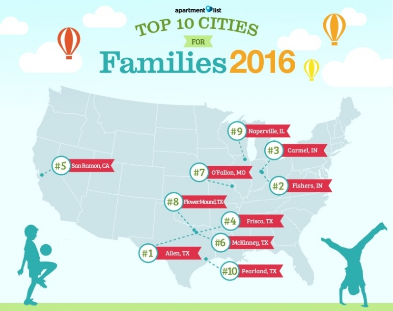 Top-Cities-For-Young-Families-2016.jpg