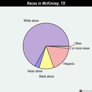 race statistics mckinney